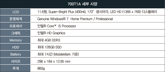 700T1A 세부사양, LCD, 11.6형, Super-Bright Plus (400nit), 170 광시야각, LED HD(1366 X 768) 디스플레이, 운영체계, Genuine Windows7 Home Premium / Professional, 프로세서, 인텔 Core i5 Processor, 그래픽, 인텔 HD Graphics, Memory, 최대 4GB DDR3, HDD, 최대 128GB SSD, Battery, 최대 7시간(MobileMark기준), 사이즈, 296 X 184 X 12.95mm, 무게, 860g