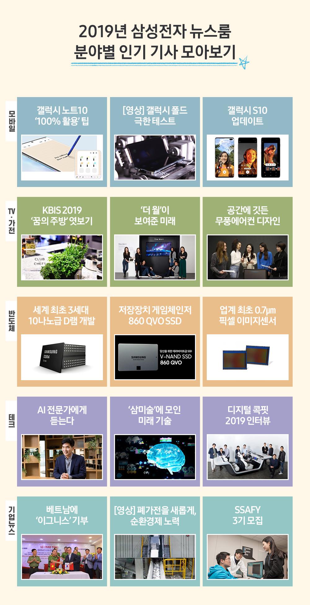 2019년 삼성전자 뉴스룸 분야별 인기 기사 모아보기