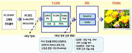 DDI의 절친, T-CON의 작동 개념도