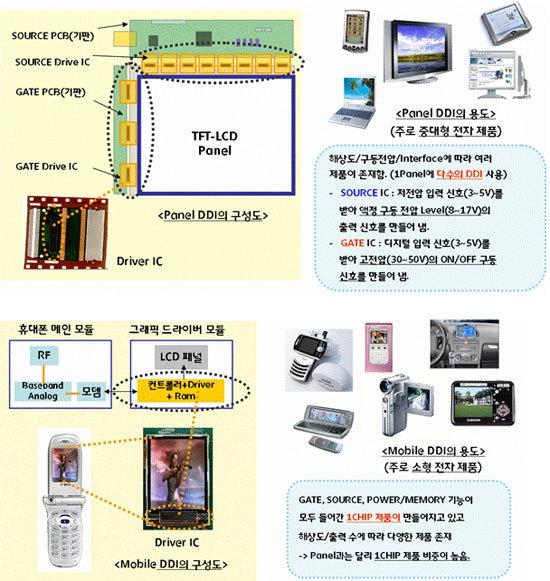 DDI의 양대산맥, Panel / Mobile DDI의 개념도