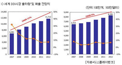 DDI의 시장 점유율 / 향후 매출 전망치