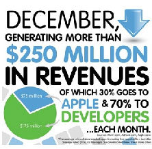 DECEMBER, GENERATIMG MORE THAN $250 MILLION IN REVENUES OF WHICH 30% GOES TO APPLE &70% TO DEVELOPERS...EACH MONTH.