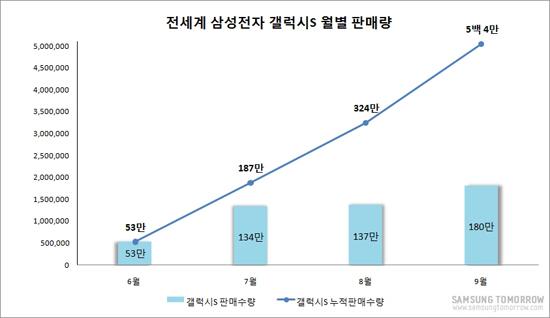 전세계 삼성전자 갤럭시s 월별 판매량