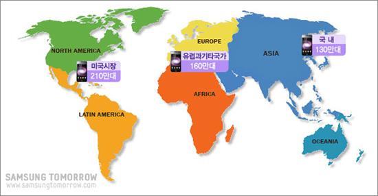 갤럭시S 세계판매현황, 미국시장 210만대, 유럽과기타국가 160만대, 국내 130만대