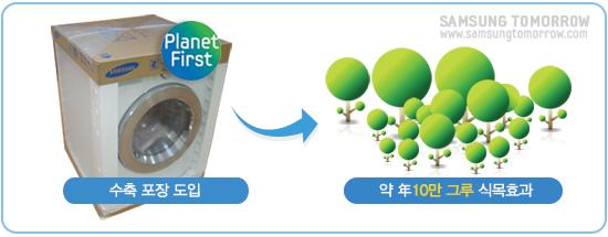삼성전자 드럼세탁기 수축포장, Planet first, 수축 포장 도입, 약 年 10만 그루 식목 효과