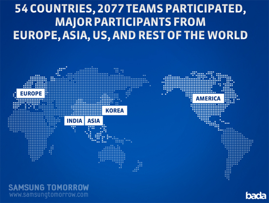 54 COUNTRIES, 2077 TEAMS PARTICIPATED, MAJOR PARTICIPANTS FROM EUROPE, ASIA, US, AND REST OF THE WORLD