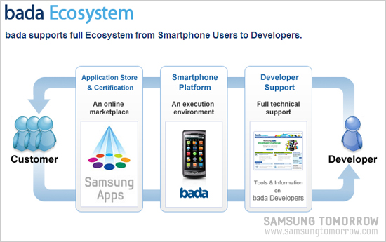 bada Ecosystem bada supports full Ecosystem from Smartphone users to Developers