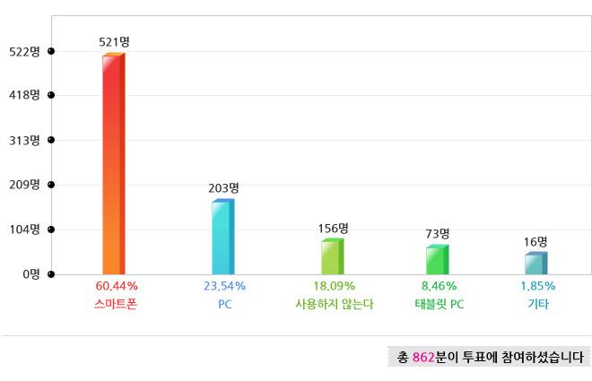 521명 60.44% 스마트폰, 203명 23.54% PC, 156명 18.09% 사용하지 않는다, 73명 8.46% 태블릿, 16명 1.85% 기타, 총 862분이 투표에 참여하셨습니다