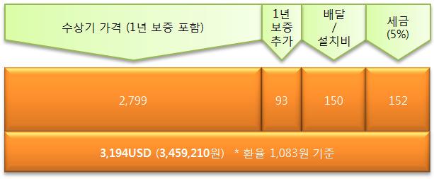 수상기 가격(1년 보증 포함) 2799, 1년 보증 추가 93, 배달/설치비 150, 세금(5%) 152, 3194USD (3459210원), *환율 1083원 기준