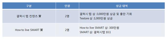 갤러시 탭 컨텐츠 상 2명 갤럭시탭상:3,000만원 상금 및 출판 기회 Textore 상:1,000만원 상금 / How to live SMART상 2명 How to live SMART상:300만원 SMART상:갤럭시탭10.1