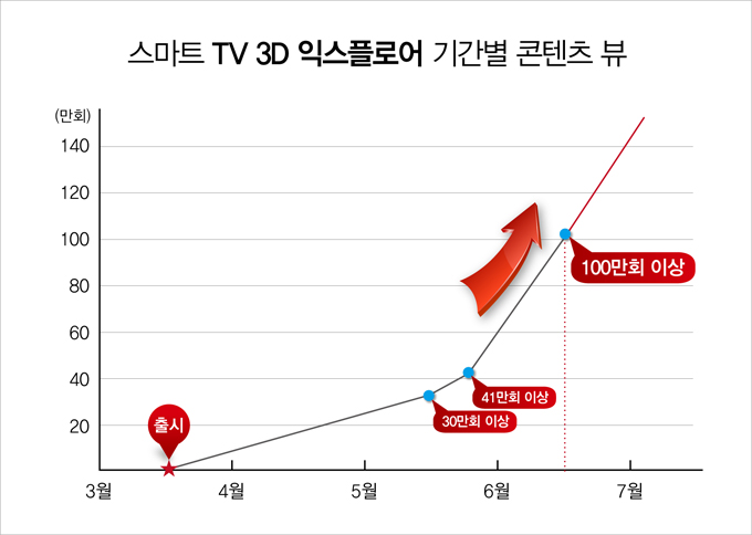 스마트TV 3D 익스플로어 기간별 콘텐츠 뷰, 출시, 30만회 이상, 41만회 이상, 100만회 이상