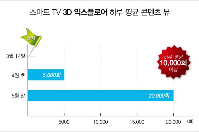 스마트TV 3D 익스플로어 하루 평균 콘텐츠 뷰, 3월 14일 출시, 4월 초 5000회, 5월 말 20000회, 하루 평균 10000회 이상