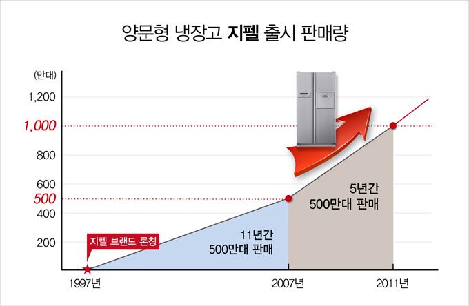 양문형 냉장고 지펠 출시 판매량, 1997년 지펠 브랜드 론칭, 2007년 11년간 500만대 판매, 2011년 5년간 500만대 판매