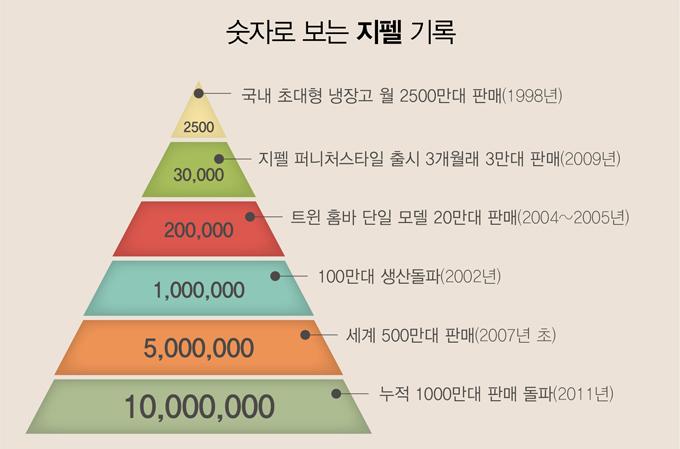 숫자로 보는 지펠 기록, 국내 초대형 냉장고 월 2500만대 판대(1998년), 지펠 퍼니처스타일 출시 3개월래 3만대 판대(2009년), 트윈 홈바 단일 모델 20만대 판매(2004~2005년), 100만대 생산돌파(2002년), 세계 500만대 판매(2007년초), 누적 1000만대 판매 돌파(2011년)