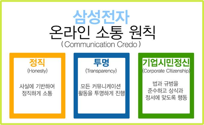 삼성전자 온라인 소통 원칙(Communication Credo), 정직(Honesty) 사실에 기반하여 정직하게 소통, 투명(Transparency) 모든 커뮤니케이션 활동을 투명하게 진행, 기업시민정신(Corporate Citizenship) 법과 규범을 준수하고 상식과 정서에 맞도록 행동