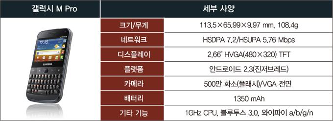 갤럭시M Pro, 크기/무게 113.5X65.99X9.97mm, 108.4g, 네트워크, HSDPA 7.2/HSUPA 5.76Mbps, 디스플레이, 2.66HVGA(480X320) TFT, 플랫폼, 안드로이드2.3(진저브레드), 카메라, 500만 화소(플래시)/VGA 전면, 배터리, 1350mAh, 기타기능, 1GHz CPU, 블루투스 3.0, 와이파이a/b/g/n