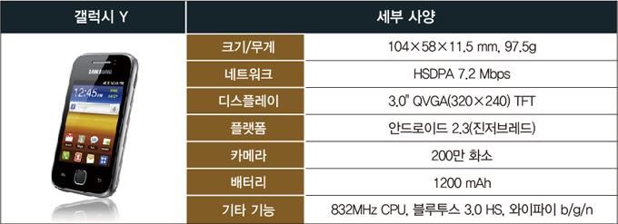 갤럭시Y, 크기/무게 114X58X11.5mm, 97.5g, 네트워크, HSDPA 7.2Mbps, 디스플레이, 3.0QVGA(320X240) TFT, 플랫폼, 안드로이드2.3(진저브레드), 카메라, 200만 화소, 배터리, 1200mAh, 기타기능, 832MHz CPU, 블루투스 3.0HS, 와이파이b/g/n