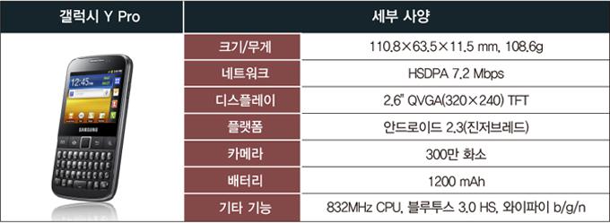 갤럭시Y Pro, 크기/무게 110.8X63.5X11.5mm, 108.6g, 네트워크, HSDPA 7.2Mbps, 디스플레이, 2.6QVGA(320X240) TFT, 플랫폼, 안드로이드2.3(진저브레드), 카메라, 300만 화소, 배터리, 1200mAh, 기타기능, 832MHz CPU, 블루투스 3.0HS, 와이파이b/g/n