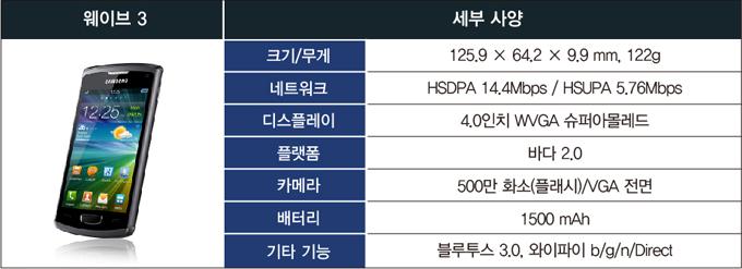 웨이브3 세부사양 크기/무게 125.9 X 64.2 X 9.9 mm,129g 네트워크 HSDPA 14.4Mbps / HSUPA 5.76Mbps 디스플레이 4.0인치 WVGA 슈퍼아몰레드 플랫폼 바다 2.0 카메라 500만 화소(플래시)/VGA 전면 배터리 1500 mAh 기타 기능 블루투스 3.0. 와이파이 b/g/n/Direct