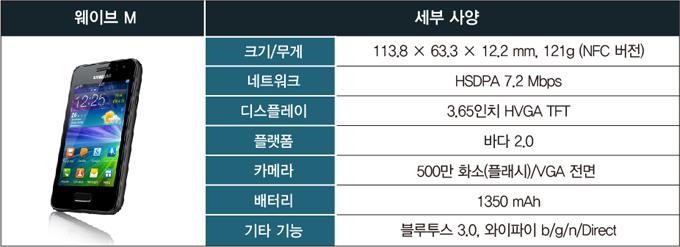 웨이브 M 세부사양 크기/무게 113.8 X 63.3 X 12.2 mm,121g (NFC 버전) 네트워크 HSDPA 7.2 Mbps 디스플레이 3.65인치 HVGA TFT 플랫폼 바다 2.0 카메라 500만 화소(플래시)/VGA 전면 배터리 1350 mAh 기타 기능 블루투스 3.0. 와이파이 b/g/n/Direct