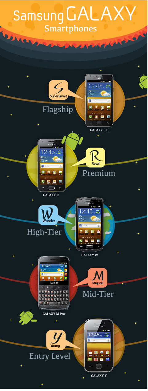 Samsung GALAXY Smartphones, S, SuperSmart, Flagship, GALAXY S 2, R, Royal, Premium, GALAXY R, W, Wonder, High-Tier, GALAXY W, M, Magical, Mid-Tier, GALAXY M Pro, Y, Young, Entry Level, GALAXY Y