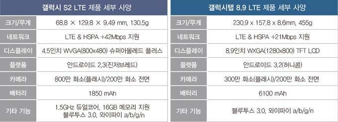 갤럭시S2 LTE 제품 세부사양, 크기/무게 68.8X129.8X9.49mm, 130.5g, 네트워크, LTE&HSPA +42Mbps 지원, 디스플레이, 4.5인치 WVGA(800X480) 슈퍼아몰레드 플러스, 플랫폼, 안드로이드2.3(진저브레드), 카메라, 800만 화소(플래시)/200만 화소 전면, 배터리, 1850mAh, 기타기능, 1.5GHz 듀얼코어, 16GB 메모리 지원, 블루투스 3.0, 와이파이a/b/g/n, 갤럭시탭 8.9 LTE 제품 세부사양, 크기/무게 230.9X157.8X8.6mm, 455g, 네트워크, LTE&HSPA +21Mbps 지원, 디스플레이, 8.9인치 WVGA(1280X800) TFT LCD, 플랫폼, 안드로이드3.2(허니콤), 카메라, 300만 화소(플래시)/200만 화소 전면, 배터리, 6100mAh, 기타기능, 블루투스 3.0, 와이파이a/b/g/n