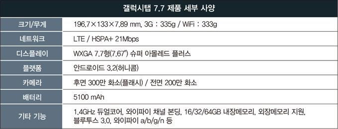 """갤럭시탭 7.7 제품 세부사양, 크기/무게 196.7X133X7.89mm, 3G : 335g / WiFi : 333g, 네트워크, LTE&HSPA +21Mbps, 디스플레이, WVGA7.7형(7.67"""") 슈퍼 아몰레드 플러스, 플랫폼, 안드로이드3.2(허니콤), 카메라, 300만 화소(플래시)/200만 화소 전면, 배터리, 5100mAh, 기타기능, 1.4GHz 듀얼코어, 와이파이 채널 본딩, 16/32/64GB 내장메모리, 외장메모리 지원, 블루투스 3.0, 와이파이a/b/g/n"""
