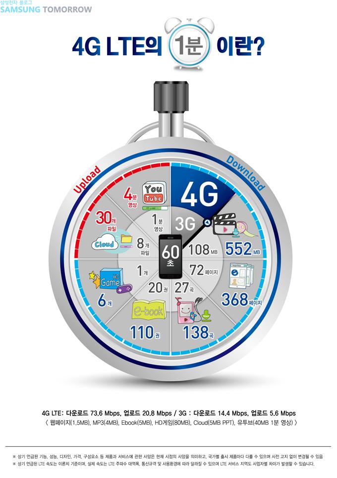 4G LTE의 1분이란? 4G LTE: 다운로드 73.6 Mbps, 업로드 20.8 Mbps / 3G: 다운로드 14.4 Mbps, 업로드 5.6 Mbps <웹페이지(1.5MB), MP3(4MB), Ebook(5MB), HD게임(80MB), Cloud(5MB PPT), 유투브(40MB 1분 영상)> *상기 언급된 기능, 성능, 디자인, 가격, 구성요소 등 제품과 서비스에 관한 사양은 현재 시점의 사양을 의미하고, 국가별 출시 제품마다 다를 수 있으며 사전 고지 없이 변경될 수 있음 *상기 언급된 LTE 속도는 이론치 기준이며, 실제 속도는 LTE 주파수 대역폭, 통신규격 및 사용환경에 따라 달라질 수 있으며 LTE 서비스 지역도 사업자별 차이가 발생할 수 있습니다.