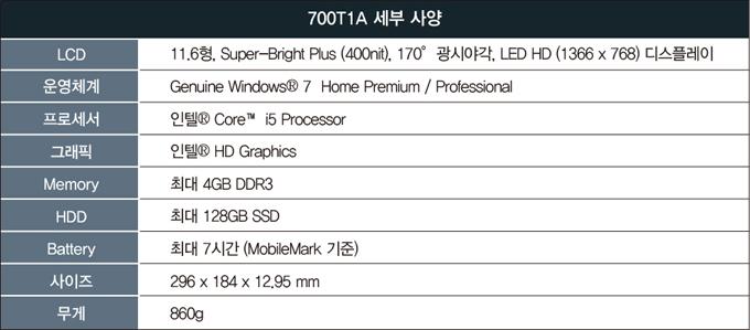 700T1A 세부사양, LCD, 11.6형, Super-Bright Plus (400nit), 170 광시야각, LED HD(1366 X 768) 디스플레이, 운영체계, Genuine Windows7 Home Premium / Professional, 프로세서, 인텔 Core i5 Processor, 그래픽, 인텔 HD Graphics, Memory, 최대 4GB DDR3, HDD, 최대 128GB SSD, Battery, 최대 7시간(MobileMark기준), 사이즈, 296 X 184 X 12.95mm, 무게, 860g