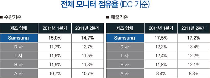 전체 모니터 점유율(IDC기준), 수량기준, Samsung, 2011년 1분기, 15.0%, 2011년 2분기, 14.7%, 매출기준, Samsung, 2011년1분기, 17.5%, 2011년 2분기, 17.2%