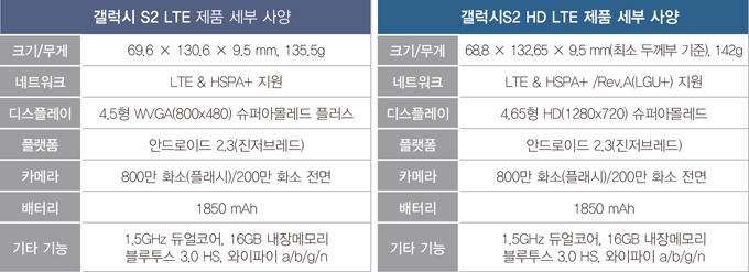 갤럭시S2 LTE 제품 세부 사양, 크기/무게 69.9 X 130.6 X 9.5mm, 135.5g  네트워크 LTE & HSPA+지원 디스플레이 4.5형 WVGA(800X480) 슈퍼아몰레드 플러스 플랫폼 안드로이드 2.3(진저브래드) 카메라 800만 화소(플래시)/200만 화소 전면 배터리 1850 mAh 기타기능 1.5Hz 듀얼코어 16GB 내장메모리 블루투스 3.0 HS, 와이파이 a/b/g/n // 갤럭시S2 HD LTE 제품 세부 사양, 크기/무게 68.8 X 132.65 X 9.5mm(최소 두께부 기준), 142g 네트워크 LTE & HSPA+ /Rev.A(LGU+)지원 디스플레이 4.65형 HD(1280x720) 슈퍼아몰레드 플랫폼 안드로이드 2.3(진저브래드) 카메라 800만 화소(플래시)/200만 화소 전면 배터리 1850 mAh 기타 기능 1.5Hz 듀얼코어 16GB 내장메모리 블루투스 3.0 HS, 와이파이 a/b/g/n
