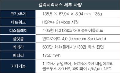 갤럭시넥서스 세부 사양 크기/무게 135.5 X 67.94 X 8.94mm, 135g 네트워크 HSPA+ 21Mbps 지원 디스플레이 4.65형 HD(1280X720) 슈퍼아몰레드 플랫폼 안드로이드 4.0 (Icecream Sandwich) 카메라 500만 화소(플래시)/130만 화소 전면 배터리 1750mAh 기타기능 1.2GHz 듀얼코어, 16GB/32GB 내장메모리 블루투스 3.0 HS, 와이파이 a/b/g/n, NFC