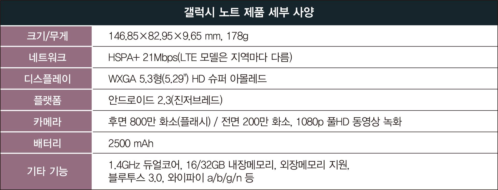 """갤럭시 노트 제품 세부 사양, 크기/무게 146.85 X 82.95 X 9.65mm, 178g 네트워크 HSPA+ 21Mbps(LTE 모델은 지역마다 다름) 디스플레이 WXGA 5.3형(5.29"""")HD 슈퍼 아몰레드 플랫폼 안드로이드 2.3 (진저브래드) 카메라 후면 800만 화소(플래시)/전면 200만 화소, 1080p 풀HD 동영상 녹화 배터리 2500mAh 기타기능 1.4GHz 듀얼코어, 16/32GB 내장메모리, 외장메모리 지원, 블루투스 3.0, 와이파이 a/b/g/n 등"""