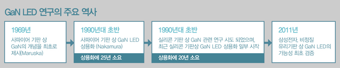 GaN LED 연구의 주요 역사 1969년 사파이어 기판 상 GaN의 개념을 최초로 제시 -> 1990년대 초반 사파이어 기판 상 GaN LED 상용화. 상용화에 25년 소요 -> 1990년대 초반 실리콘 기판 상 GaN 관련 연구 시도 되었으며, 최근 실리콘 기판 상 GaN LED 상용화 일부 시작. 상용화에 20년 소요 -> 2011년 삼성전자, 비정질 유리기판 상 GaN LED의 가능성 최초 검증