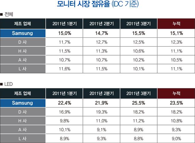 모니터 시장 점유율(IDC기준) *전체 제조업체 Samsung, D사, H사, A사, L사 2011년 1분기 15.0% 11.7% 11.5% 10.7% 11.6% 2011분 2분기 14.7% 12.7% 11.3% 10.7% 11.5% 2011년 3분기 15.5% 12.5% 10.6% 10.2% 10.1% 누적 15.1% 12.3% 11.1% 10.5% 11.1% *LED 2011년 1분기 22.4% 16.9% 9.8% 10.1% 8.9% 2011년 2분기 21.9% 19.3% 11.0% 9.1% 9.3% 2011년 3분기 25.5% 18.2% 8.9% 8.8% 누적 23.5% 18.2% 10.8% 9.3% 9.0%