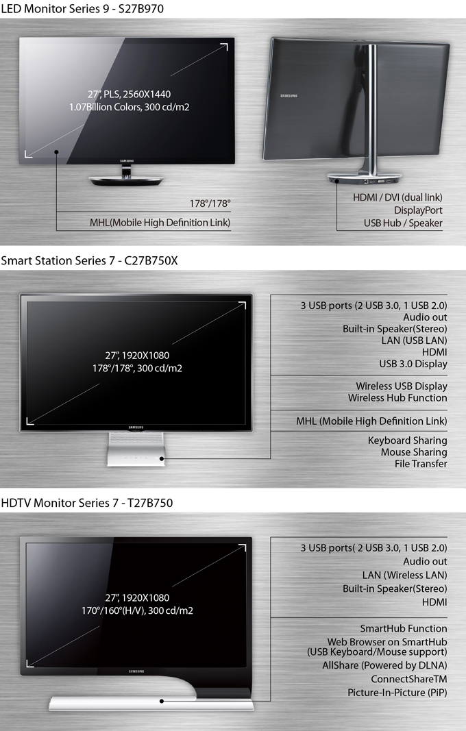 """LED Monitor Series 9 - S27B970, 27"""", PLS, 2560X1440, 1.07Billion Colors, 300cd/m2, 178'/178', MHL(Mobile High Definition Link), HDMI/DVI(Dual link), DisplayPort, USB Hub/Speaker, Smart Station Series 7 - C27B750X, 27"""", 1920X1080, 178'/178', 300cd/m2, 3 USB ports(2 USB 3.0, 1 USB 2.0), Audio out, Built-in Speaker(Stereo), LAN(USB LAN), HDMI, USB 3.0 Display, Wireless USB Display Wireless Hub Function, MHL(Mobile High Definition Link), Keyboard Sharing, Mouse Sharing, File Transfer, HDTV Monitor Series 7 - T27B750, 27"""", 1920X1080, 170'/160'(H/V), 300cd/m2, 3 USB ports(2 USB 3.0, 1 USB 2.0), Audio out, LAN(Wireless LAN), Built-in Speaker(Stereo), HDMI, SmartHub Function, Web Browser on SmartHub(USB Keyboard/Mouse support), AllShare(Powered by DLNA), ConnectShareTM, Picture-In-Picture(PiP)"""