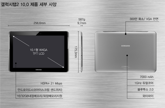 갤럭시탭2 10.1 제품 사양 10.1형 WXGA TFT LCD, HSPA+ 21 Mbps 안드로이드4.0(아이스크림 샌드위치) 16/32GB 내장메모리/외장메모리 지원, 300만화소/VGA전면 7000mAh 1GHz 듀얼코어 블루투스 3.0 와이파이
