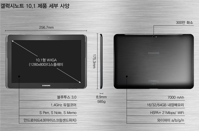 갤럭시노트 10.1 제품 세부 사양 10.1형 WXGA (1280X8000디스플레이, 블루투스 3.0, 1.4GHz 듀얼코어, S Pen, S Note, S Memo, 안드로이드4.0(아이스크림 샌드위치), 300만화소, 7000mAh, 16/32/64GB 내장메모리, HSPA+ 21 Mbps/WiFi, 와이파이 a/b/n/g