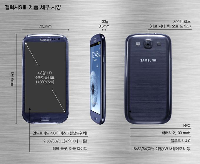 갤럭시SⅢ제품 세부 사양 4.8 HD 수퍼아몰레도(1280X720) 안드로이드4.0(아이스크림샌드위치) 2.5G/3G/LTE(지역마다 다름) 페블블루,마블화이트 800만화소(제로 셔터 랙, 오토 포커스) NFC 배터리 2,100mAh 블루투스4.0 16/32/64(지원예정)GB 내장메모리 등