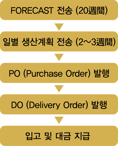 FORECAST 전송, 일별 생산계획 전송, PO(Purchase Order)발행, DO(Delivery Order)발행, 입고 및 대금 지급