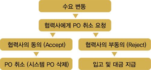 수요 변동, 협력사에게 PO 취소 요청, 협력사의 동의(Accept), PO 취소(시스템 PO 삭제), 협력사의 부동의(Reject), 입고 및 대금 지급