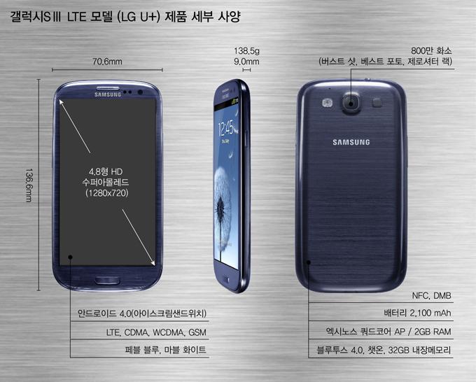 갤럭시 SⅢ LTE 모델 (LG U+) 제품 세부 사양 70.6mm 136.6mm 138.5g 9.0mm 4.8형 HD 수퍼아몰레드(1280X720) 안드로이드 4.0(아이스크림샌드위치) LTE, WCDMA, GSM 페블 블루, 마블 화이트 800만 화소(버스트 샷, 베스트 포토, 제로셔터 랙) NFC, DMB 배터리 2,100 mAh 엑시노스 쿼드코어 AP / 2GB RAM 블루투스 4.0. 챗온, 32GB 내장메모리