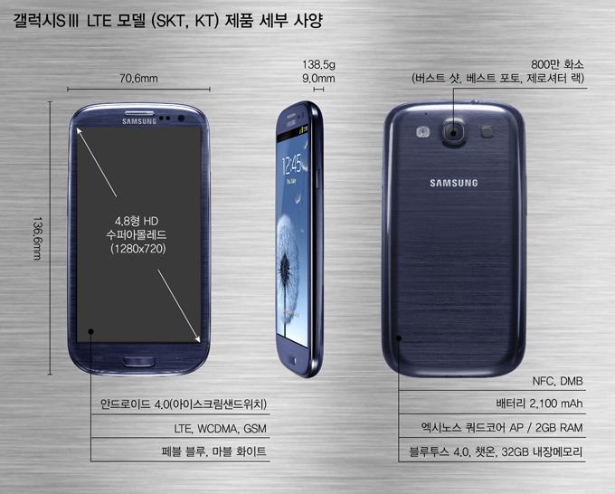 갤럭시 SⅢ LTE 모델 (SKT, KT) 제품 세부 사양 70.6mm 136.6mm 138.5g 9.0mm 4.8형 HD 수퍼아몰레드(1280X720) 안드로이드 4.0(아이스크림샌드위치) LTE, WCDMA, GSM 페블 블루, 마블 화이트 800만 화소(버스트 샷, 베스트 포토, 제로셔터 랙) NFC, DMB 배터리 2,100 mAh 엑시노스 쿼드코어 AP / 2GB RAM 블루투스 4.0. 챗온, 32GB 내장메모리