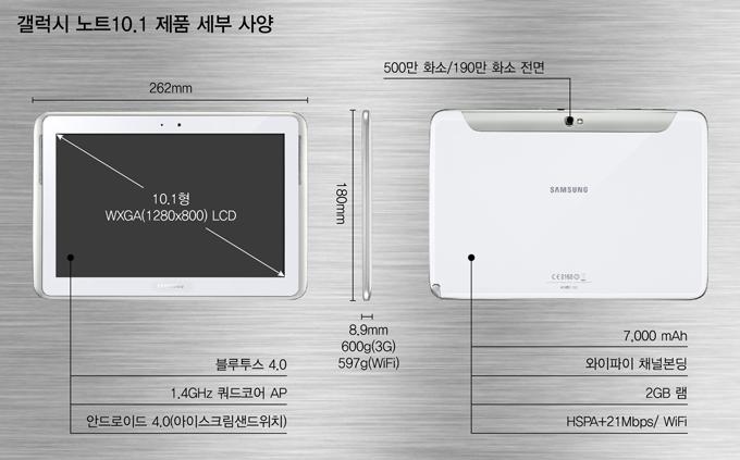 갤럭시 노트 10.1 제품 세부 사양