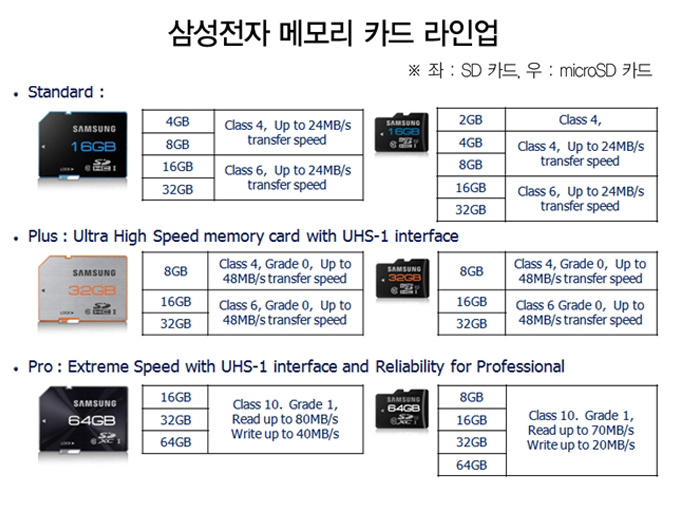 삼성전자 메모리 카드 라인 업 스탠다드 4,8gb, class 4, up to 24MB transfer speed, 16GB 32GB class 6, up to 24MB transfer speed, micro SD 카드, 2GB class 4, 4GB 8GB Class 4 up to 24MB transfer speed, 16GB 32GB class 6 up to 24MB transfer speed, plus Ultra High Speed momory card with UHS-1 interface SD카드, 8GB class 4, Grade 0 upto 48MB/s trsansfer speed, 16GB 32GB class 6 grade 0 up to upto 48MB/s trsansfer speed, microSD카드 8 GB class 4 Grade 0 upto 48MB/s trsansfer speed, 16gb 32gb class 6 grade 0 upto 48MB/s trsansfer speed, pro extream speed with UHS-1 interface and reliability for professional 16GB 32Gb 64GB class 10 grade 1 Read up to 80MB/s Write up to 40 MB/s, micrioSD 8GB 16GB 32GB 64GB Class 10 Grade 1 Read up to 70 MB/s Write up to 20MB/s