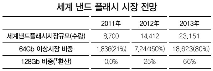 세계 낸드 플래시 시장 전망, 세계낸드플래시시장규모, 2011년 8700, 2012 14412, 2013 23151, 64Gb이상 시장 비중, 2011 1836, 2012 7244 2013 18623, 128Gb 비중 2011 0% 2012 25% 2013 66%