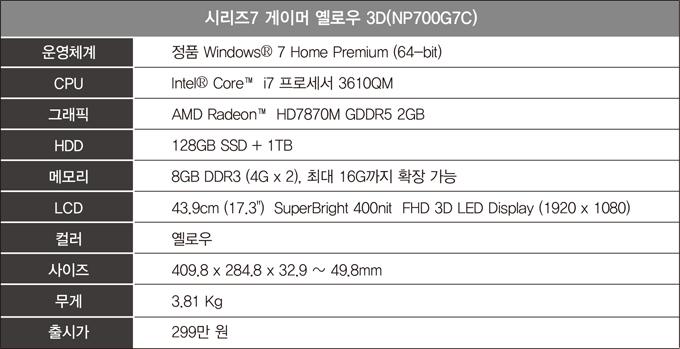 시리즈7 게이머 옐로우 3D, 운영체계 정품 윈도우7 홈 피리미엄, 인텔코어i7 프로세서, AMD Radeon HD7870m GDDR5 2GB, 128GB SSD 1TB, 메모리 DDR3 최대 16G까지 확장가능, 컬러 옐로우 사이즈 409.8x284.8x32.9, 무게 3.81kg, 299만원
