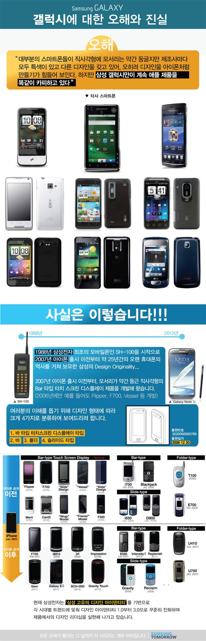 """갤럭시에 대한 오해와 진실, 오해 """"대부분의 스마트폰들이 직사각형에 모서리는 약간 둥글지만 제조사마다 모두 특색이 있고 다른 디자인을 갖고 있어, 오히려 디자인을 아이폰처럼 만들기가 힘들어 보인다. 하지만 삼성 갤럭시만이 계속 애플 제품을 똑같이 카피하고 있다"""" 사실은 이렇습니다!!! 1988년 삼성전자 최초의 모바일폰인 SH-100을 시작으로 2007년 아이폰 출시 이전부터 약 25년간의 오랜 휴대폰의 여사를 거쳐 보유한 삼성의 Design Originality... 2007년 아이폰 출시 이전부터, 모서리가 약간 둥근 직사각형의 Bar타입 터치 스크린 디스플레이 제품을 개발해 왔습니다.(2006년에만 예를 들어도 Flipper, F700, Vessel 등 개발) 여러분의 이해를 돕기 위해 디자인 형태에 따라 크게 4가지로 분류하여 보여드리려 합니다. 1. 바 타입 터치스크린 디스플레이 타입 2. 바 3. 폴더 4 슬라이드 타입 현재 삼성전자는 '삼성 고유의 다지인 아이덴티티'를 기반으로 각 시대별 트렌드에 맞춰 디자인 아이덴티티 1.0부터 3.0으로 꾸준히 진화하며 제품에서의 디자인 리더십을 실현해 나가고 있습니다. 모든 오해가 풀리는 그 날까지 이 시리즈는 계속 이어집니다."""
