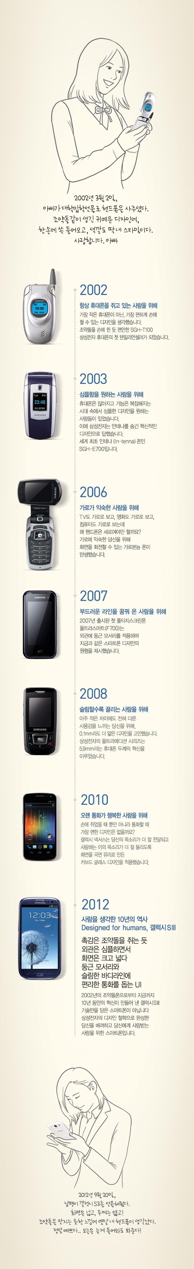 응답하라 2002 SGH-T100,이 핸드폰 기억나시나요? 조약돌을 닮은 혁신적인 디자인으로 국민폰이 된, 일명 '조약돌폰'이죠. 사람을 위한 디자인은 그 때 이미 시작되었습니다. 첫 번째 텐밀리언셀러가 탄생한 2002년부터 지금의 갤럭시S3까지 당신을 위해 변화해 온 우리의 시간들을 보여드릴게요. 보고싶다 조약돌. 응답하라 2002.    2002년 3월 2일, 아빠가 대학입학선물로 핸드폰을 사주셨다. 조약돌같이 생긴 귀여운 디자인에, 한손에 쏙 들어오고, 색깔도 딱 내 스타일이다. 사랑합니다. 아빠 2002 항상 휴대폰을 쥐고 있는 사람을 위해 가장 작은 휴대폰이 아닌, 가장 편하게 손에 쥘 수 있는 디자인을 생각했습니다. 조약돌을 손에 쥔 듯 편안한 SGH-T100 삼성전자 휴대폰의 첫 텐밀리언셀러가 되었습니다. 2003 심플함을 원하는 사람을 위해 휴대폰은 많아지고 기능은 복잡해지는 시대 속에서 심플한 디자인을 원하는 사람들이 있었습니다. 이에 삼성전자는 안테나를 숨긴 혁신적인 디자인으로 답했습니다. 세계 최초 인테나폰인 SGH-E700입니다. 2006 가로가 익숙한 사람을 위해 TV도 가로로 보고, 영화도 가로로 보고, 컴퓨터도 가로로 보는데 왜 핸드폰은 세로여야만 할까요? 가로에 익숙한 당신을 위해 화면을 회전할 수 있는 가로본능 폰이 탄생했습니다. 2007 부드러운 라인을 꿈꿔 온 사람을 위해 2007년 출시된 첫 풀터치스크린폰 울트라스마트(F700)는 외관에 둥근 모서리를 적용하여 지금과 같은 스마트폰 디자인의 원형을 제시했습니다. 2008 슬림할수록 끌리는 사람을 위해 아주 작은 차이에도 전혀 다른 사용감을 느끼는 당신을 위해, 0.1mm라도 더 얇은 디자인을 고민했습니다. 삼성전자의 울트라에디션 시리즈는 5.9mm라는 휴대폰 두께의 혁신을 이루었습니다. 2010 오랜 통화가 행복한 사람을 위해 손에 쥐었을 때 뿐만 아니라 통화할 때 가장 편한 디자인은 없을까요? 갤럭시 넥서스는 당신의 목소리가 더 잘 전달되고 사랑하는 이의 목소리가 더 잘 들리도록 화면을 곡면 유리로 만든 커브드 글래스 디자인을 적용했습니다. 2012 사람을 생각한 10년의 역사 Designed for humans, 갤럭시S3 촉감은 조약돌을 쥐는 듯 외관은 심플하면서 화면은 크고 넓다 둥근 모서리와 슬림한 바디라인에 편리한 통화를 돕는 UI 2002년의 조약돌폰으로부터 지금까지 10년 동안의 혁신이 만들어 낸 갤럭시S3 기술만을 담은 스마트폰이 아닙니다 삼성전자의 디자인 철학으로 완성한 당신을 배려하고 당신에게 사랑받는 사람을 위한 스마트폰입니다. 2012년 9월 20일, 남편이 갤럭시S3를 선물해줬다. 화면은 넓고, 두께는 얇고! 조약돌을 만지는 듯한 느낌에 옛날 내 핸드폰이 생각났다. 정말 예쁘다.. 오늘은 늦게 들어와도 봐준다!
