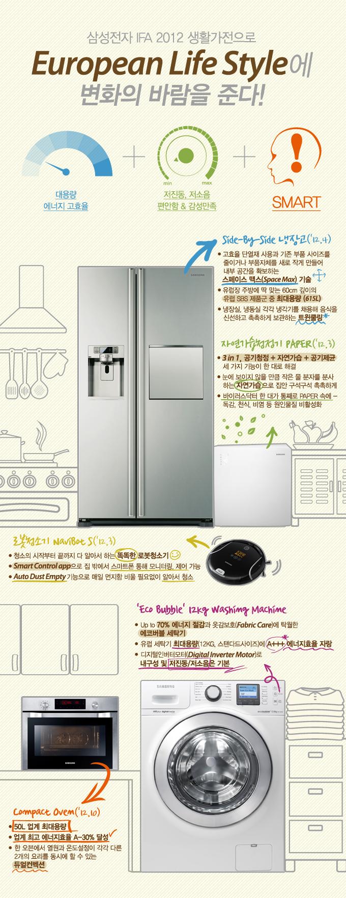 IFA2012_스마트가전_info_국문